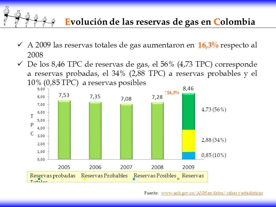Evolución de las reservas de gas en Colombia