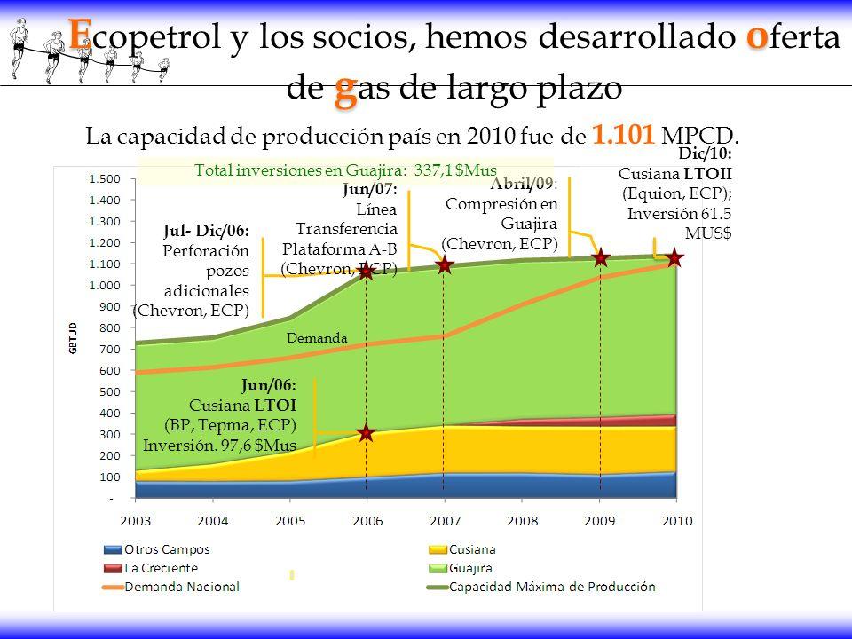 Ecopetrol y los socios, hemos desarrollado oferta