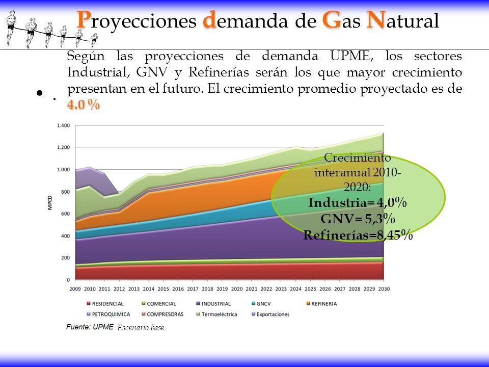 Crecimiento interanual 2010-2020:
