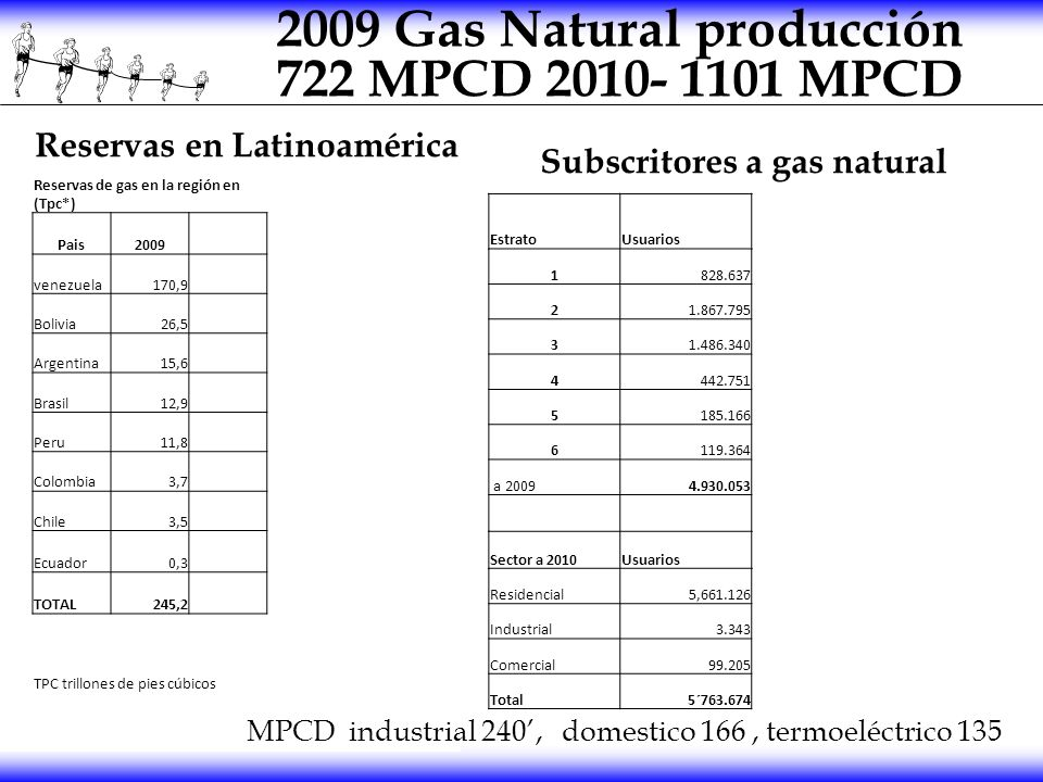 2009 Gas Natural producción 722 MPCD 2010- 1101 MPCD