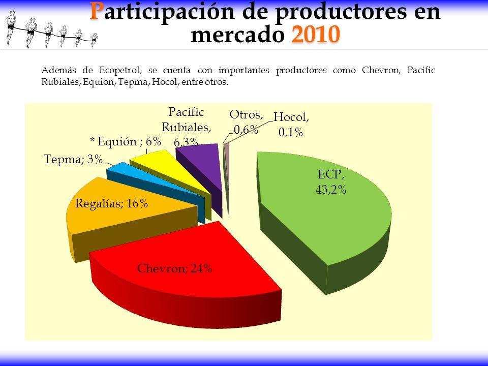 Participación de productores en mercado 2010