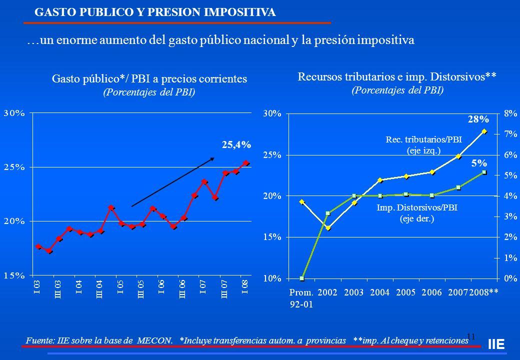 …un enorme aumento del gasto público nacional y la presión impositiva