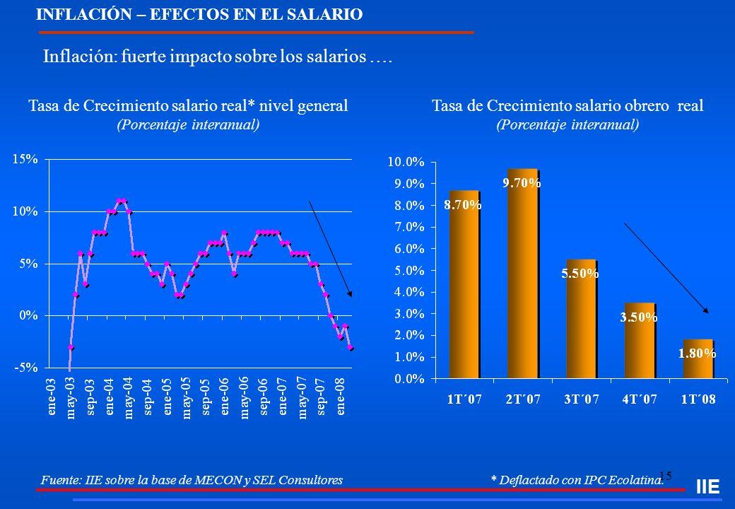 Tasa de Crecimiento salario obrero real (Porcentaje interanual)