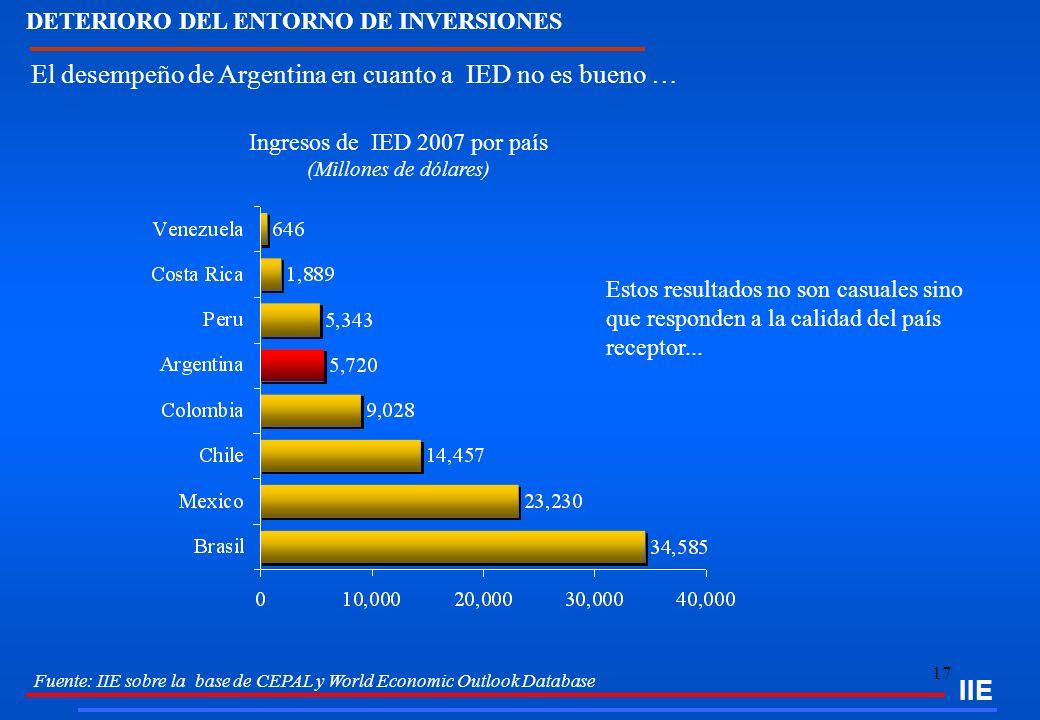 Ingresos de IED 2007 por país (Millones de dólares)