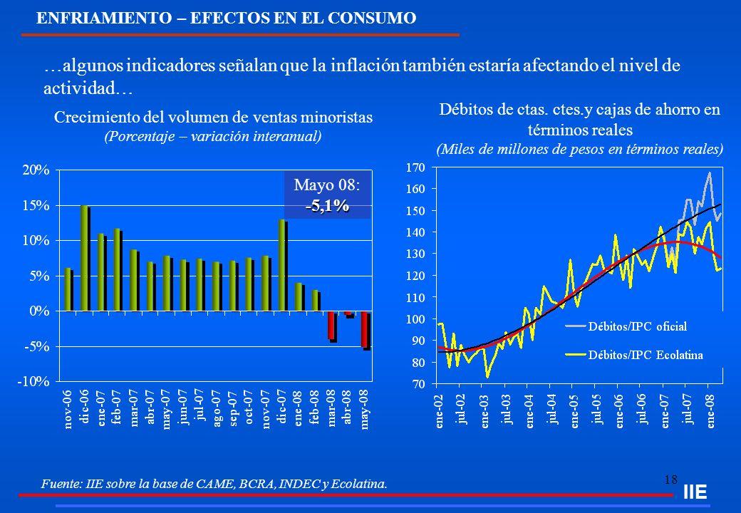 IIE ENFRIAMIENTO – EFECTOS EN EL CONSUMO. …algunos indicadores señalan que la inflación también estaría afectando el nivel de actividad…