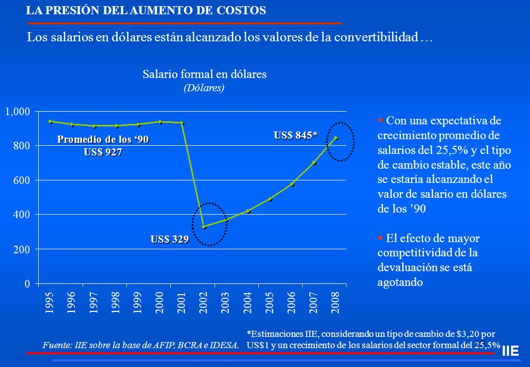 Salario formal en dólares