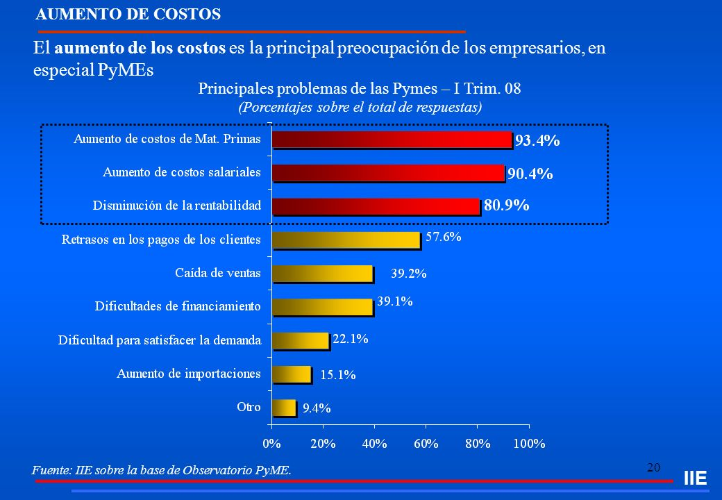 AUMENTO DE COSTOS IIE. El aumento de los costos es la principal preocupación de los empresarios, en especial PyMEs.