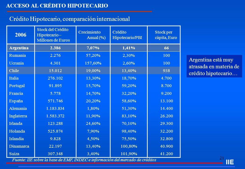 Crédito Hipotecario, comparación internacional