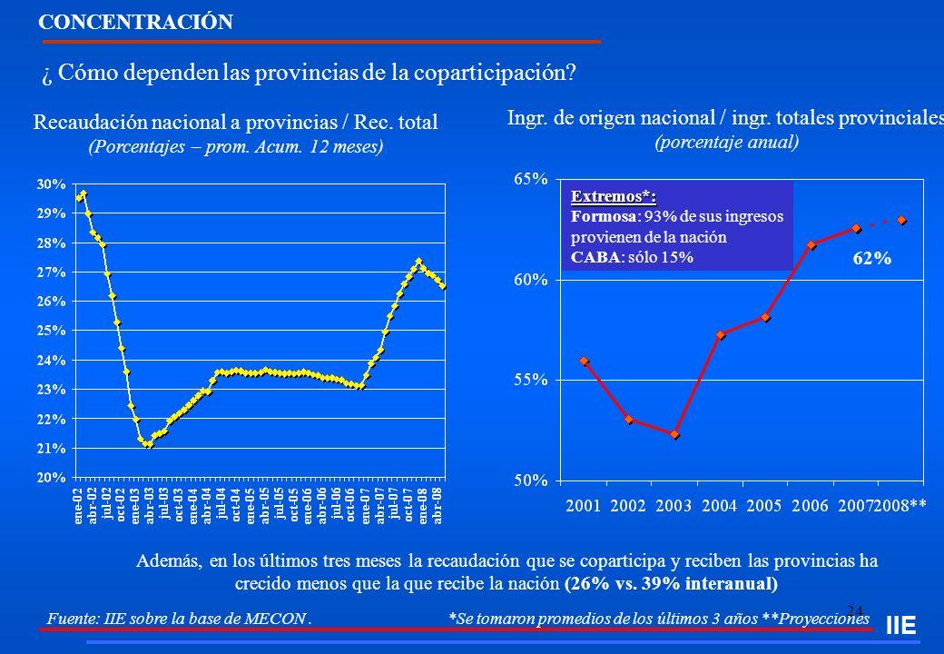 ¿ Cómo dependen las provincias de la coparticipación