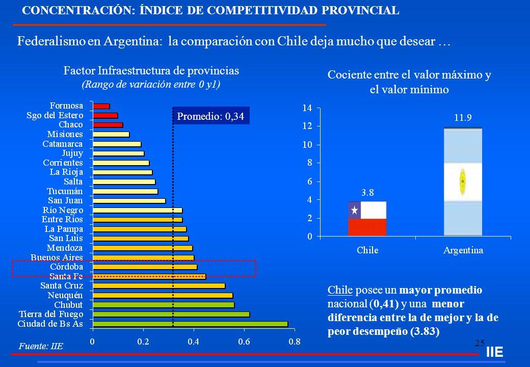 CONCENTRACIÓN: ÍNDICE DE COMPETITIVIDAD PROVINCIAL