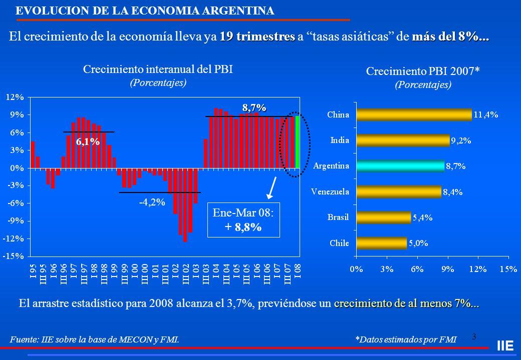 EVOLUCION DE LA ECONOMIA ARGENTINA
