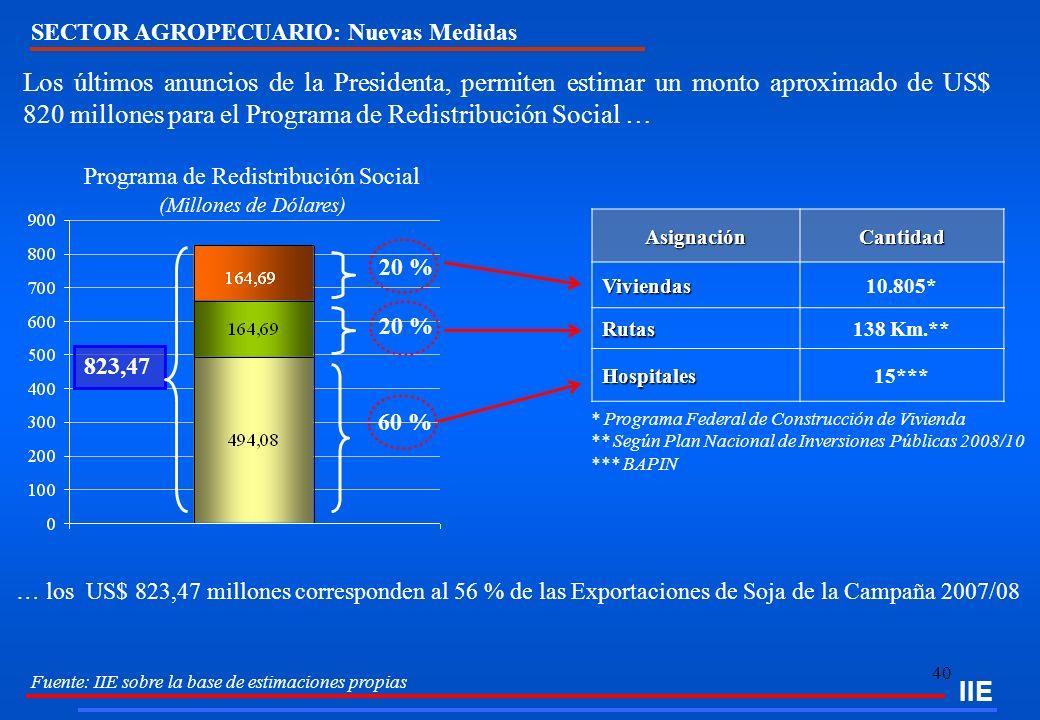Programa de Redistribución Social (Millones de Dólares)