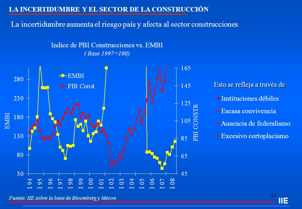 Indice de PBI Construcciones vs. EMBI ( Base 1997=100)