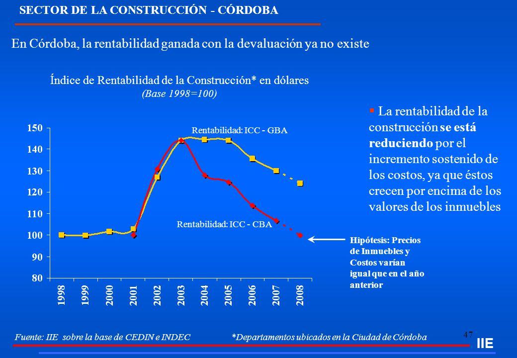 SECTOR DE LA CONSTRUCCIÓN - CÓRDOBA
