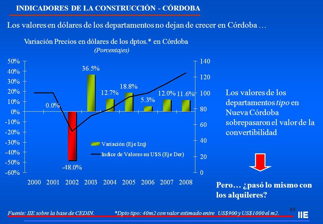 Variación Precios en dólares de los dptos.* en Córdoba (Porcentajes)