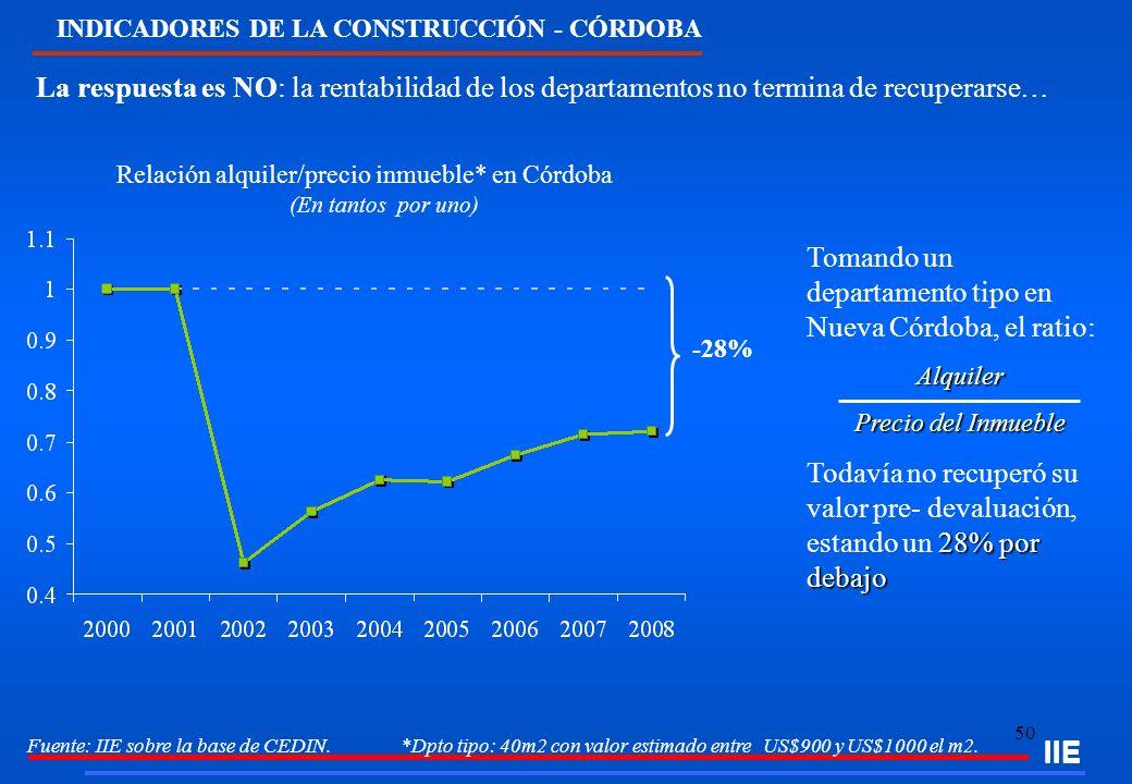 Relación alquiler/precio inmueble* en Córdoba (En tantos por uno)