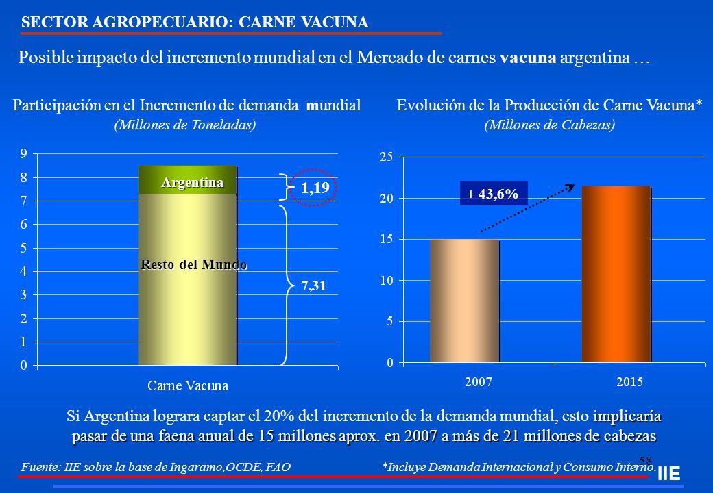 Evolución de la Producción de Carne Vacuna* (Millones de Cabezas)