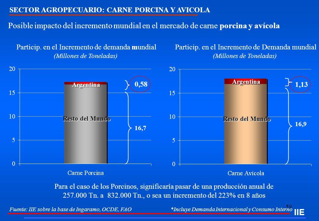 IIE SECTOR AGROPECUARIO: CARNE PORCINA Y AVICOLA. Posible impacto del incremento mundial en el mercado de carne porcina y avícola.
