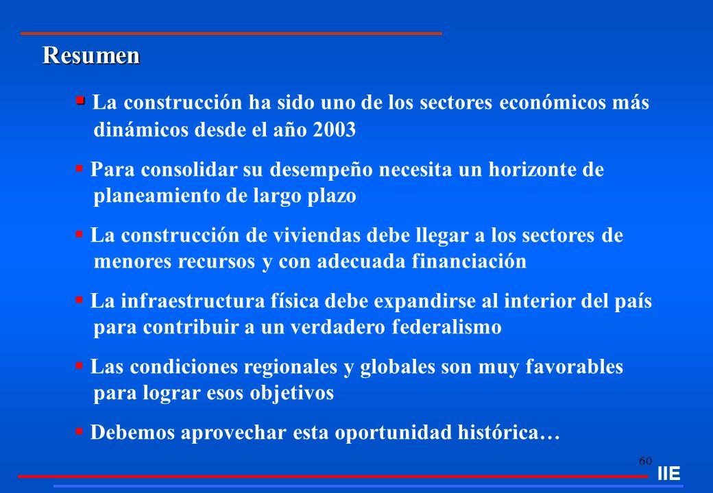 IIE Resumen. La construcción ha sido uno de los sectores económicos más dinámicos desde el año 2003.