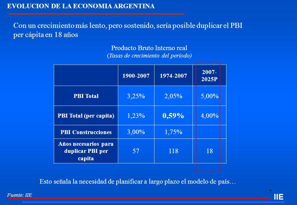 Años necesarios para duplicar PBI per capita