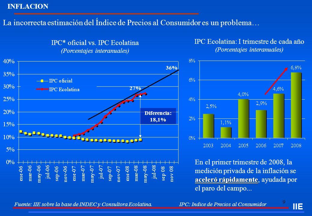 INFLACION IIE. La incorrecta estimación del Índice de Precios al Consumidor es un problema…