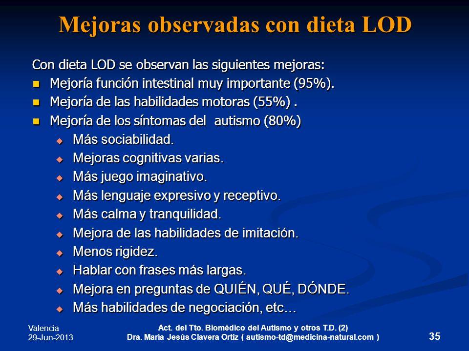 Mejoras observadas con dieta LOD