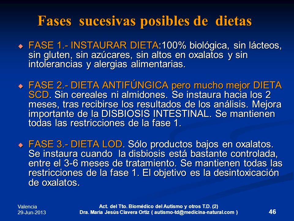 Fases sucesivas posibles de dietas