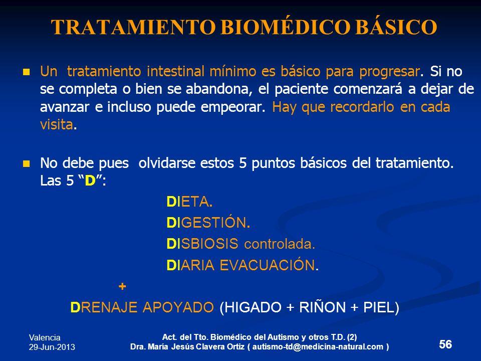 TRATAMIENTO BIOMÉDICO BÁSICO