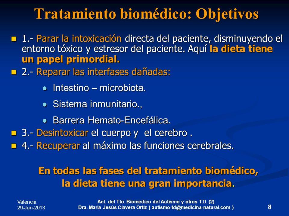 Tratamiento biomédico: Objetivos