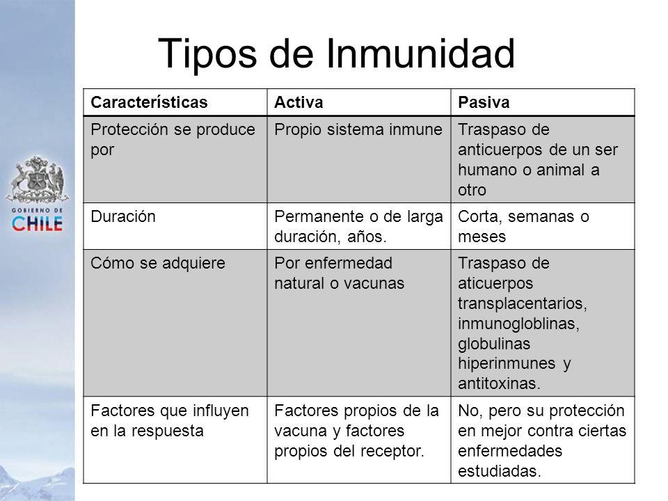 Tipos de Inmunidad Características Activa Pasiva