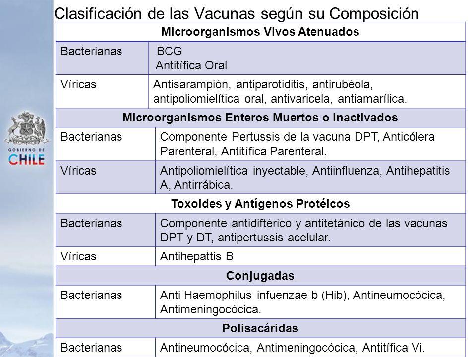 Clasificación de las Vacunas según su Composición