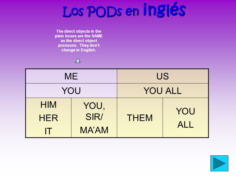 Los PODs en inglés ME US YOU YOU ALL HIM HER IT YOU, SIR/ MA'AM THEM