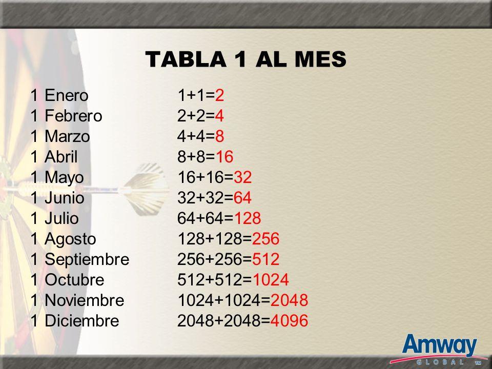 TABLA 1 AL MES