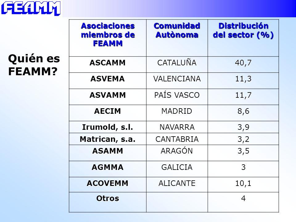 Asociaciones miembros de FEAMM Distribución del sector (%)