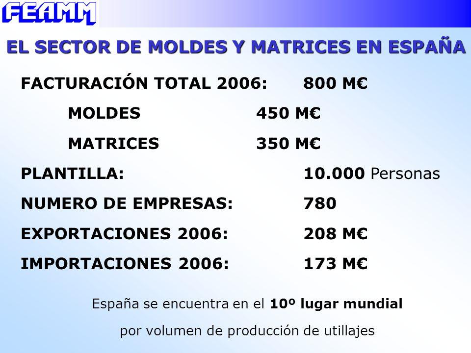 EL SECTOR DE MOLDES Y MATRICES EN ESPAÑA