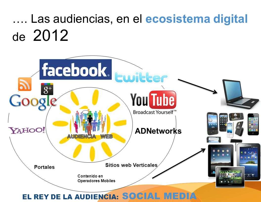 …. Las audiencias, en el ecosistema digital de 2012