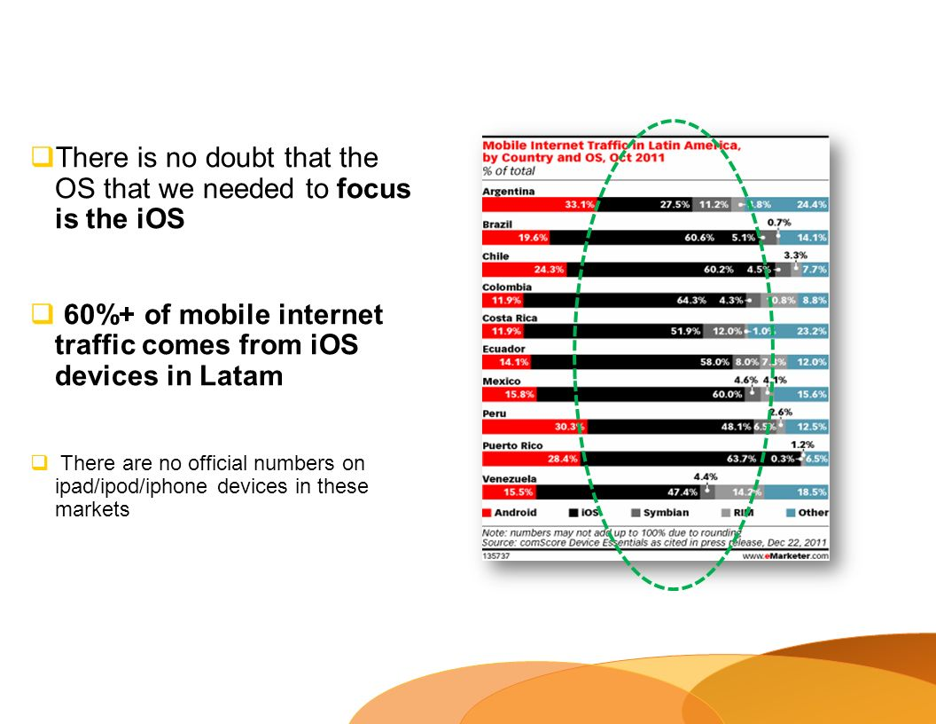 There is no doubt that the OS that we needed to focus is the iOS