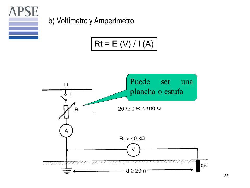 b) Voltímetro y Amperímetro