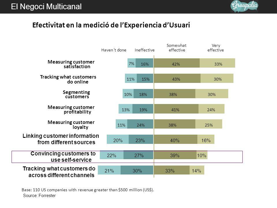 Efectivitat en la medició de l'Experiencia d'Usuari