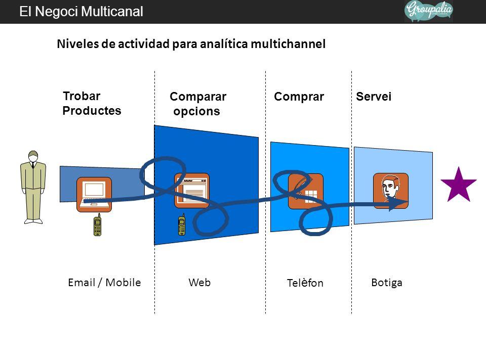 Niveles de actividad para analítica multichannel