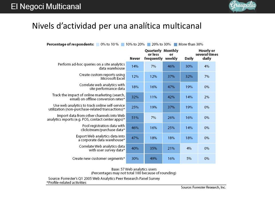 Nivels d'actividad per una analítica multicanal