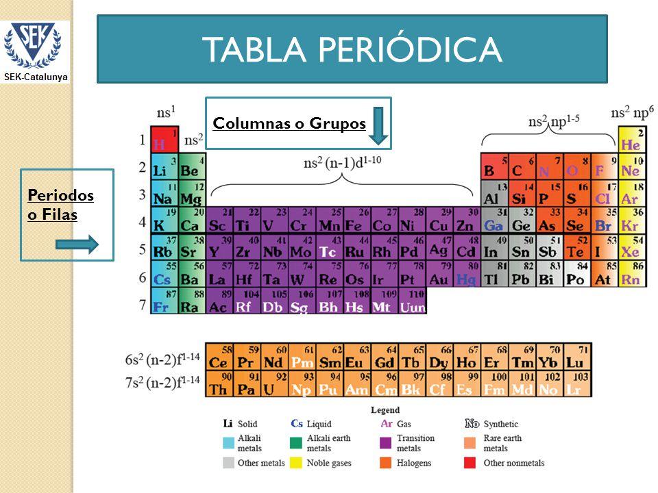 TABLA PERIÓDICA Columnas o Grupos Periodos o Filas