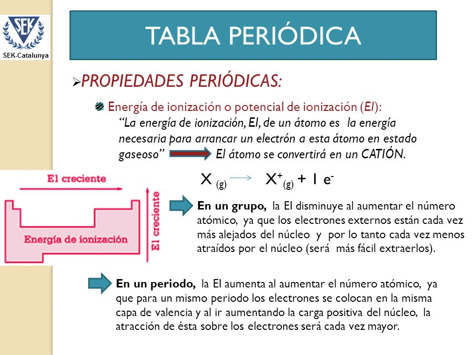 Tabla peridica ppt descargar 21 tabla peridica urtaz Choice Image