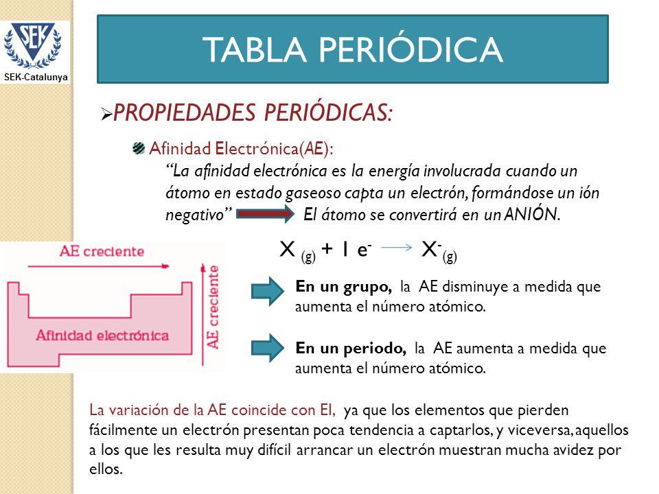 Tabla peridica ppt descargar 22 tabla peridica urtaz Image collections