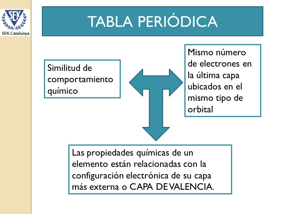 TABLA PERIÓDICA Mismo número de electrones en la última capa ubicados en el mismo tipo de orbital. Similitud de comportamiento químico.