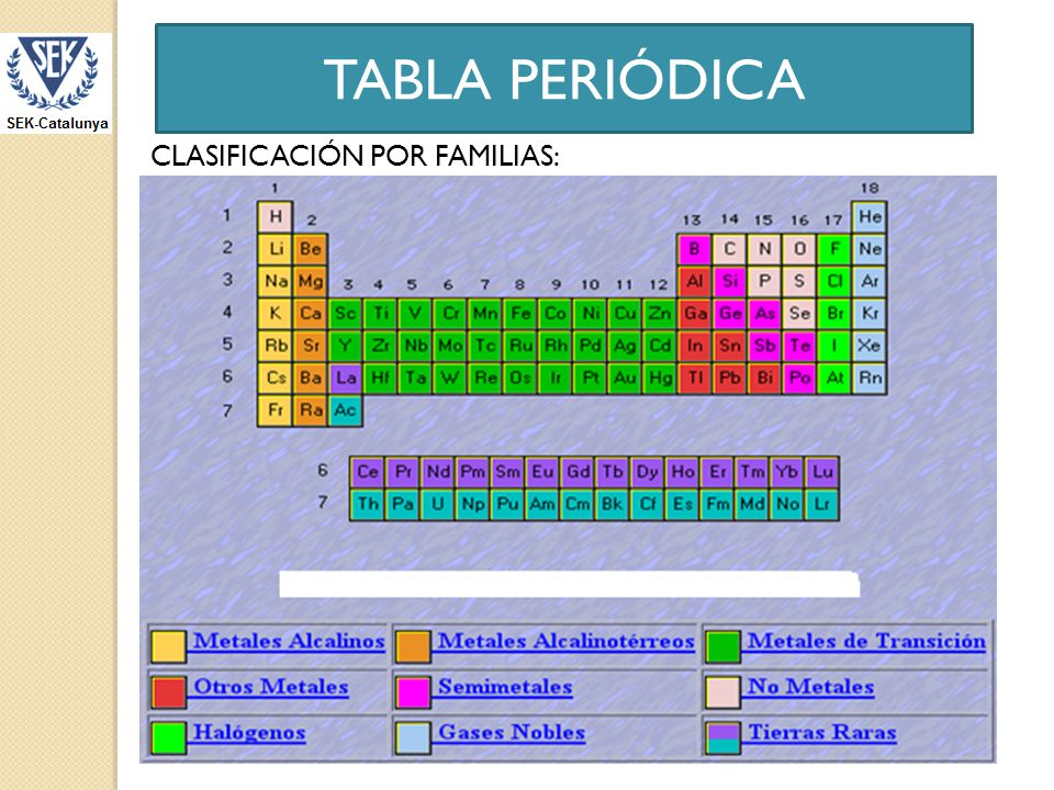 Tabla peridica ppt descargar 8 tabla peridica clasificacin por familias urtaz Image collections