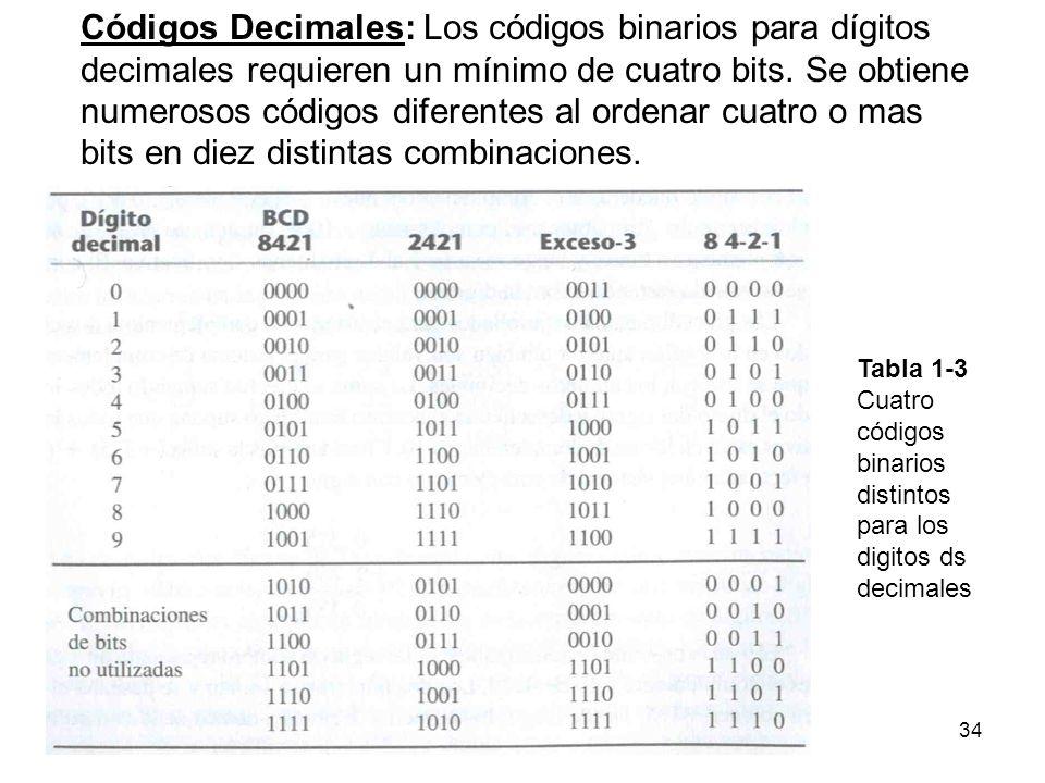 Códigos Decimales: Los códigos binarios para dígitos decimales requieren un mínimo de cuatro bits. Se obtiene numerosos códigos diferentes al ordenar cuatro o mas bits en diez distintas combinaciones.