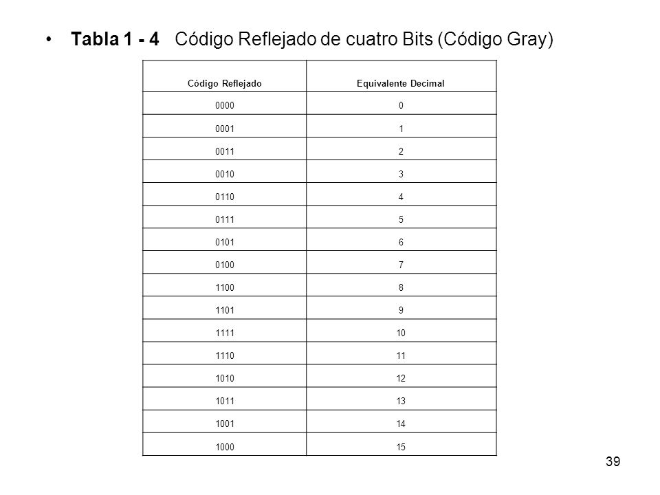 Tabla 1 - 4 Código Reflejado de cuatro Bits (Código Gray)
