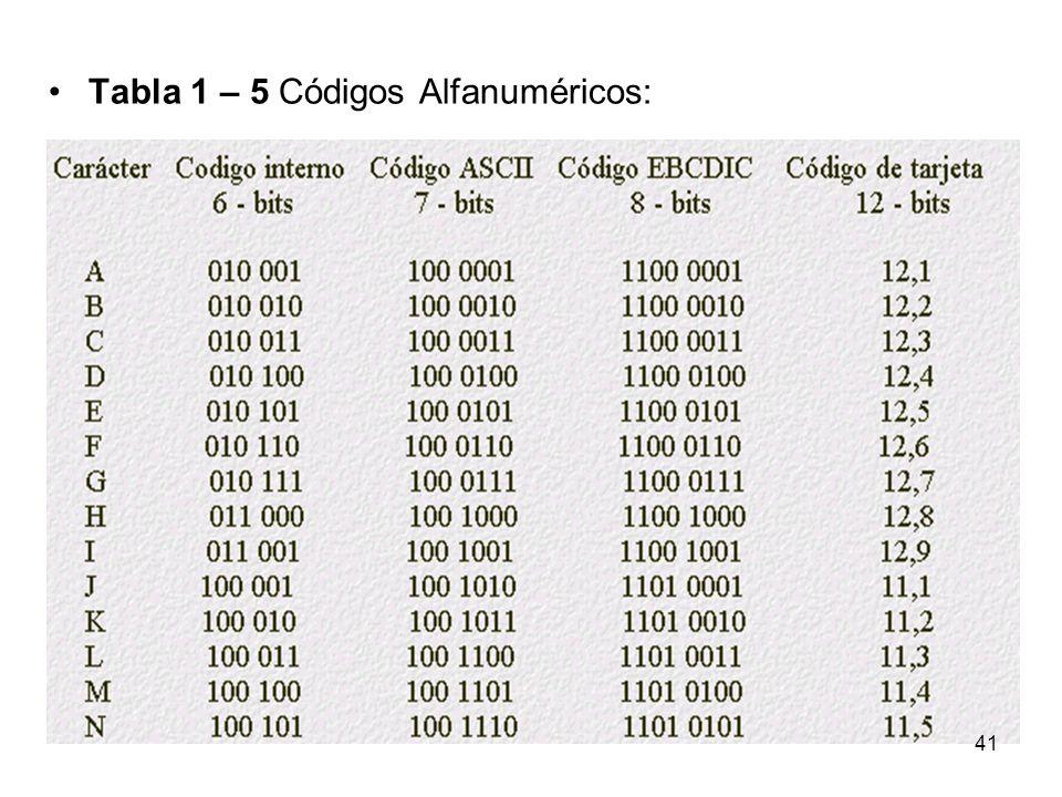 Tabla 1 – 5 Códigos Alfanuméricos: