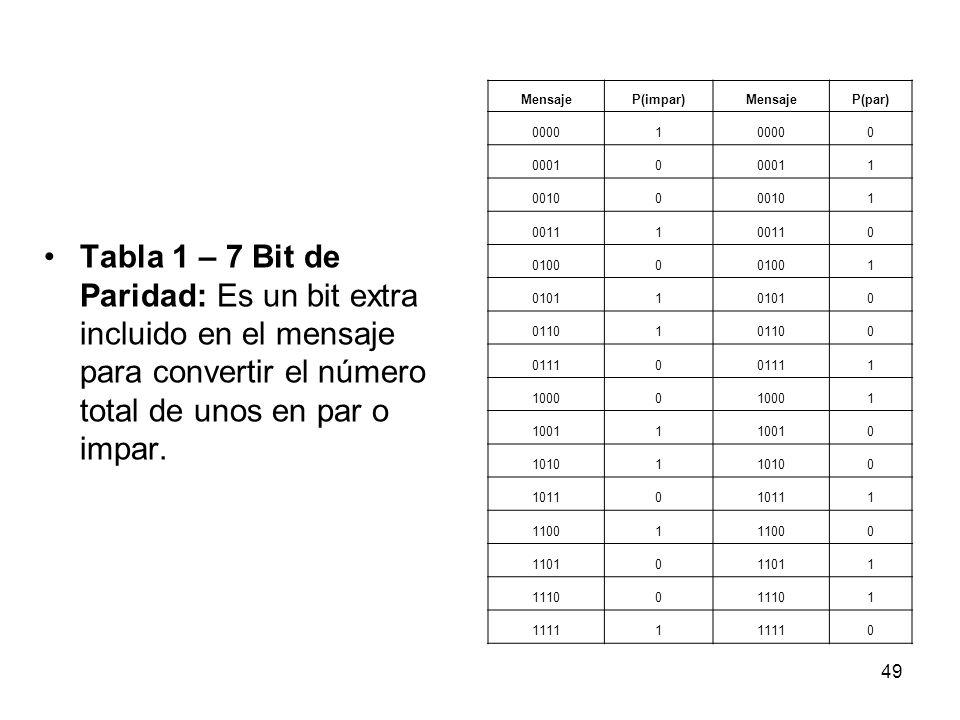 MensajeP(impar) P(par) 0000. 1. 0001. 0010. 0011. 0100. 0101. 0110. 0111. 1000. 1001. 1010. 1011. 1100.